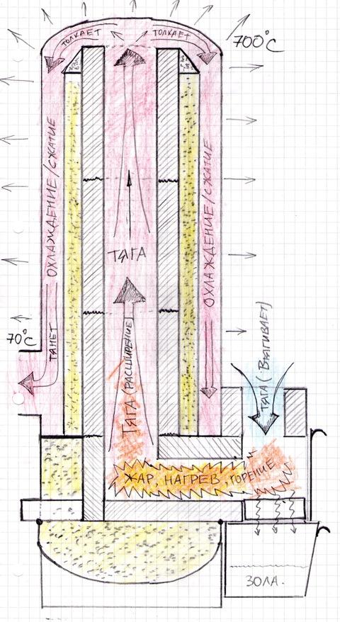 Ракетная печь из баллона своими руками чертежи