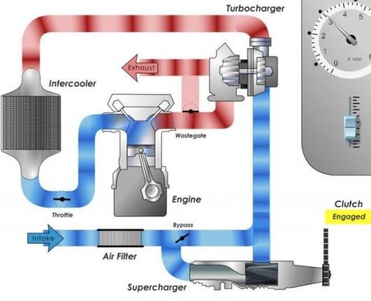 Схема компрессорного наддува