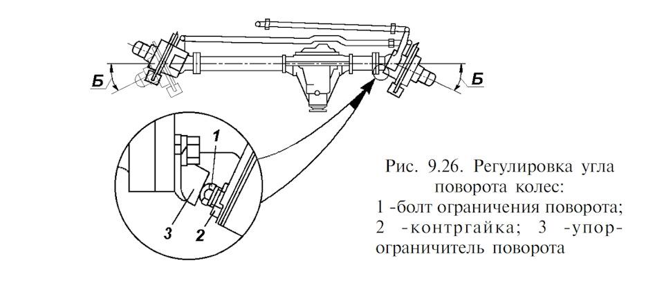Регулировка угла поворота колес на уаз буханка своими руками