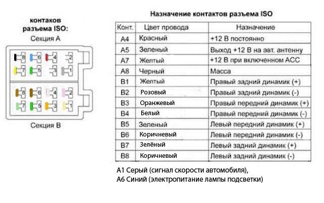 ISO-разъёма магнитолы