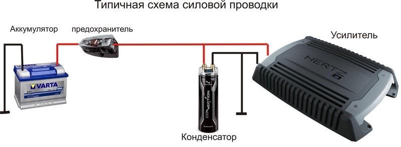 Установка предохранителя на силовой кабель