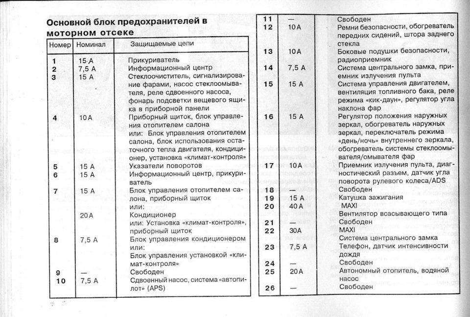 схема расположения предохранителей мерседес 180 с