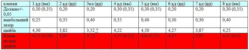 Регулировка клапанов ваз 2110 8 кл инжектор