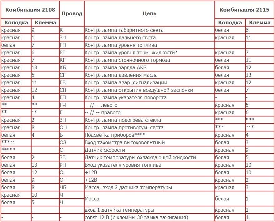 Схема подключения щитка приборов 2109 фото 583