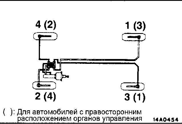 Схема прокачки тормозной