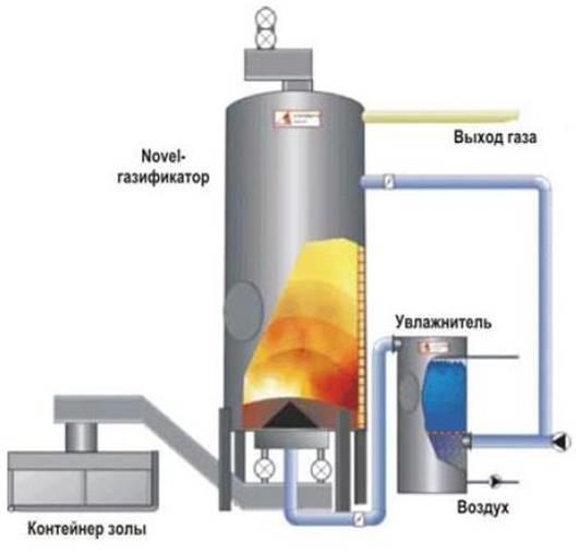 Рис. 9 Схема газогенератора