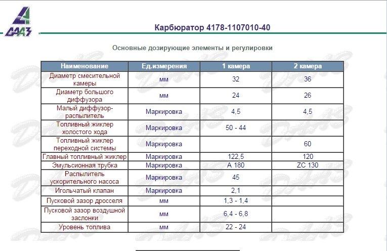 17ba8eas 960 - Таблица жиклеров карбюратора к 126