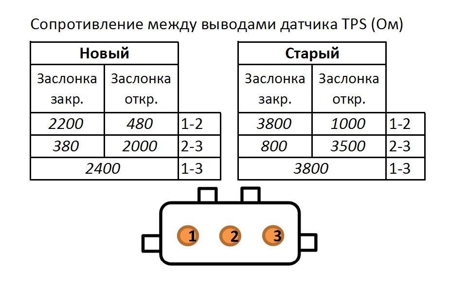 Как проверить датчик положения дроссельной заслонки ваз 2110