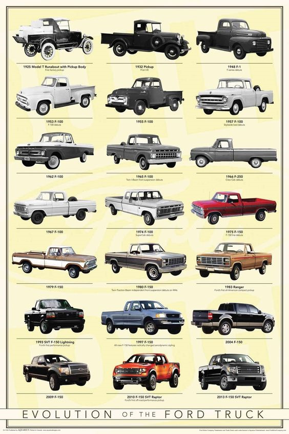 evolution of cars essay Spam entry i think that the invention of the car changed completely the way of living of many people at the beginning the cars were bought by few people because the cost was high and the most of world population was poor.