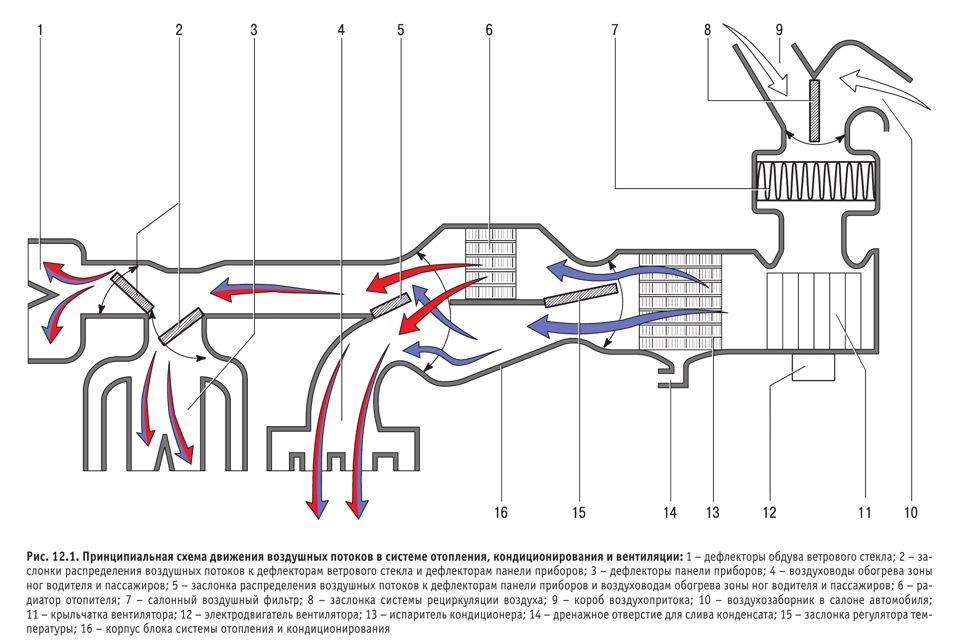 Как дует кондиционер схема направления потока воздуха Кондер включен а в ноги дует теплом
