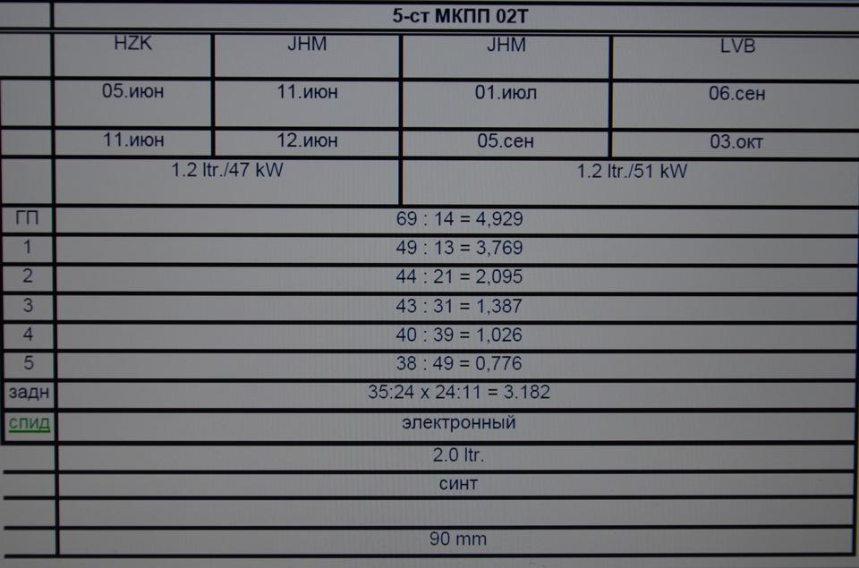 передаточные числа в коробке передач skoda rapid