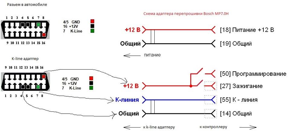 Схема прошивок эбу бош