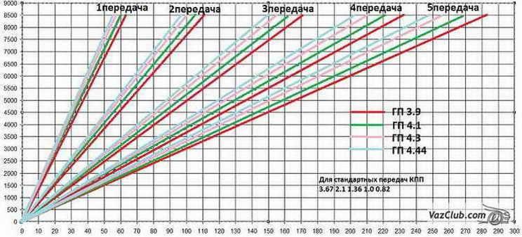 Сколько скоростей у машины