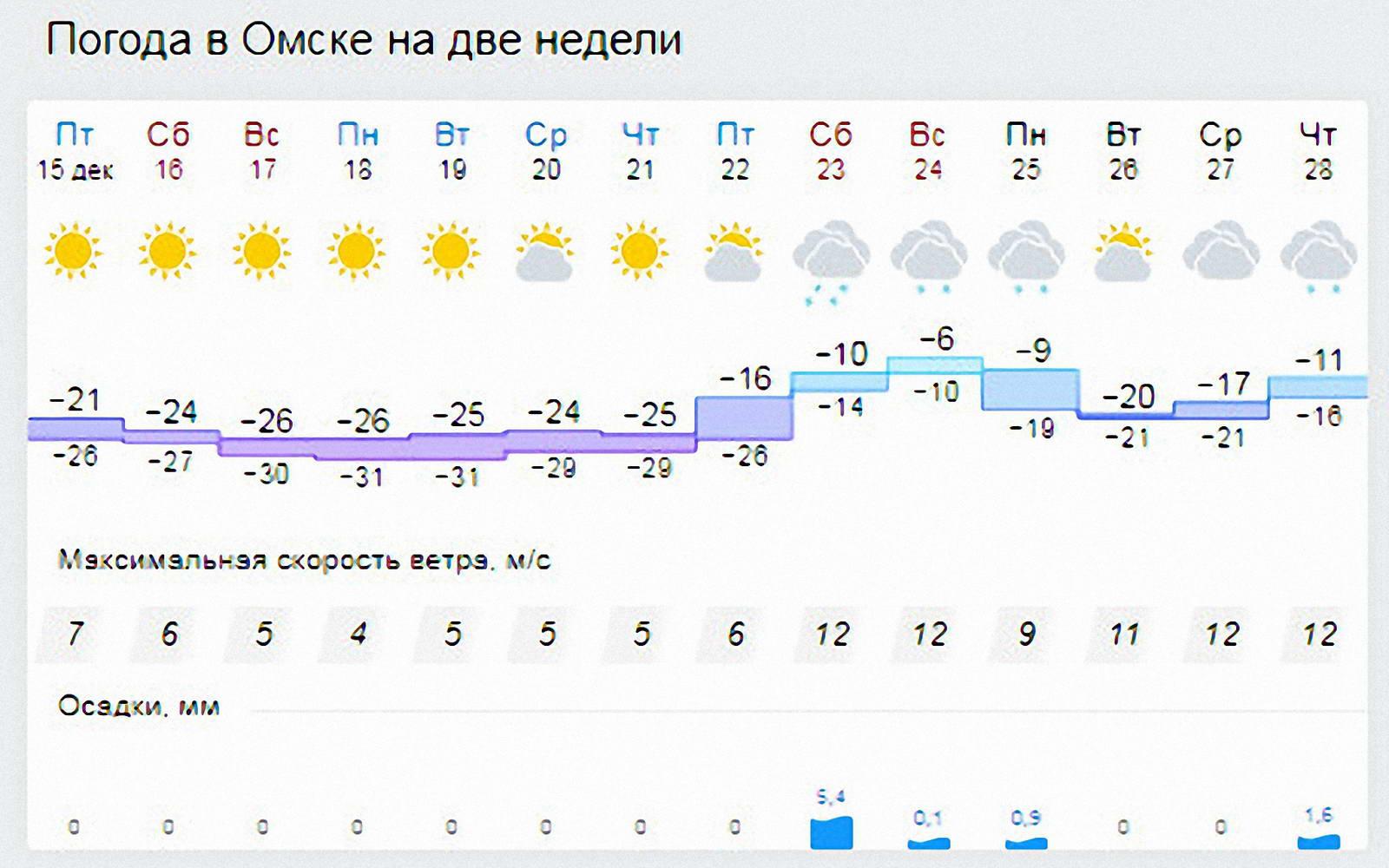 погода в омске на неделю фото уже тогда