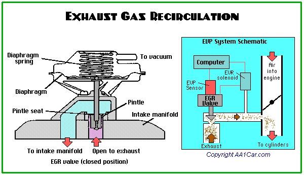 Exhaust Gas Recirculation (EGR) — DRIVE2