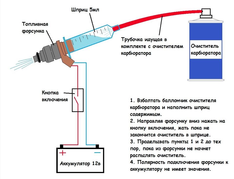 Чистка форсунок инжектора
