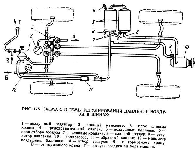 Схема подкачки на БРДМ-2