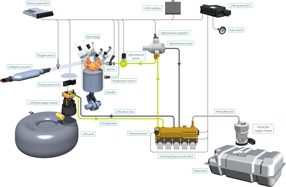 Схем установки газовой установки на авто 149