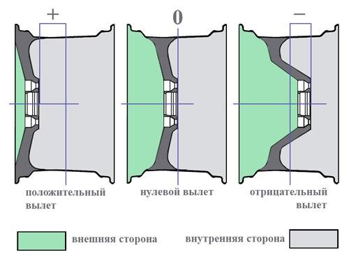 размерность колеса мерседес мл