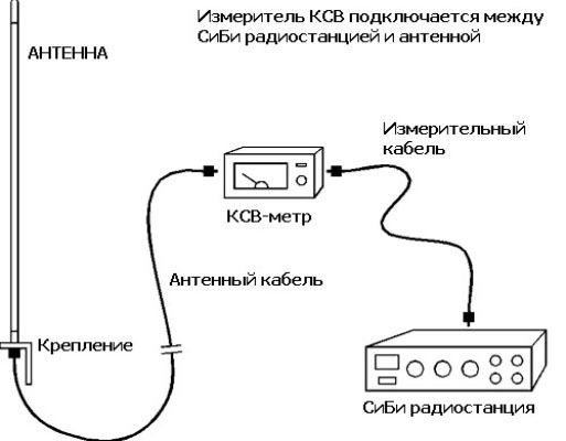 Прибор включить между антенной и станцией, как показано на рисунке.  Антенна в основном настраивается двумя...