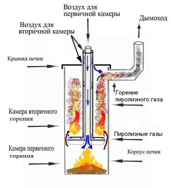 как сделать печку длительного горения