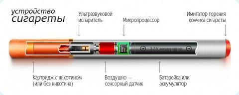 Электронные сигареты- это уникальное электронное устройство, работающее по принципу.