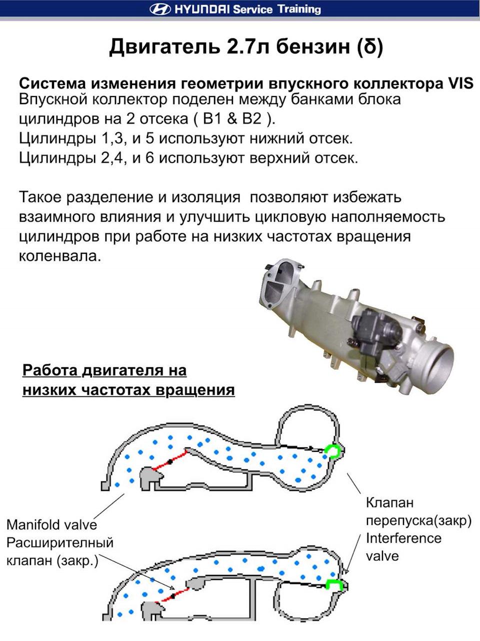 Схема впускного коллектора с изменений геометрией