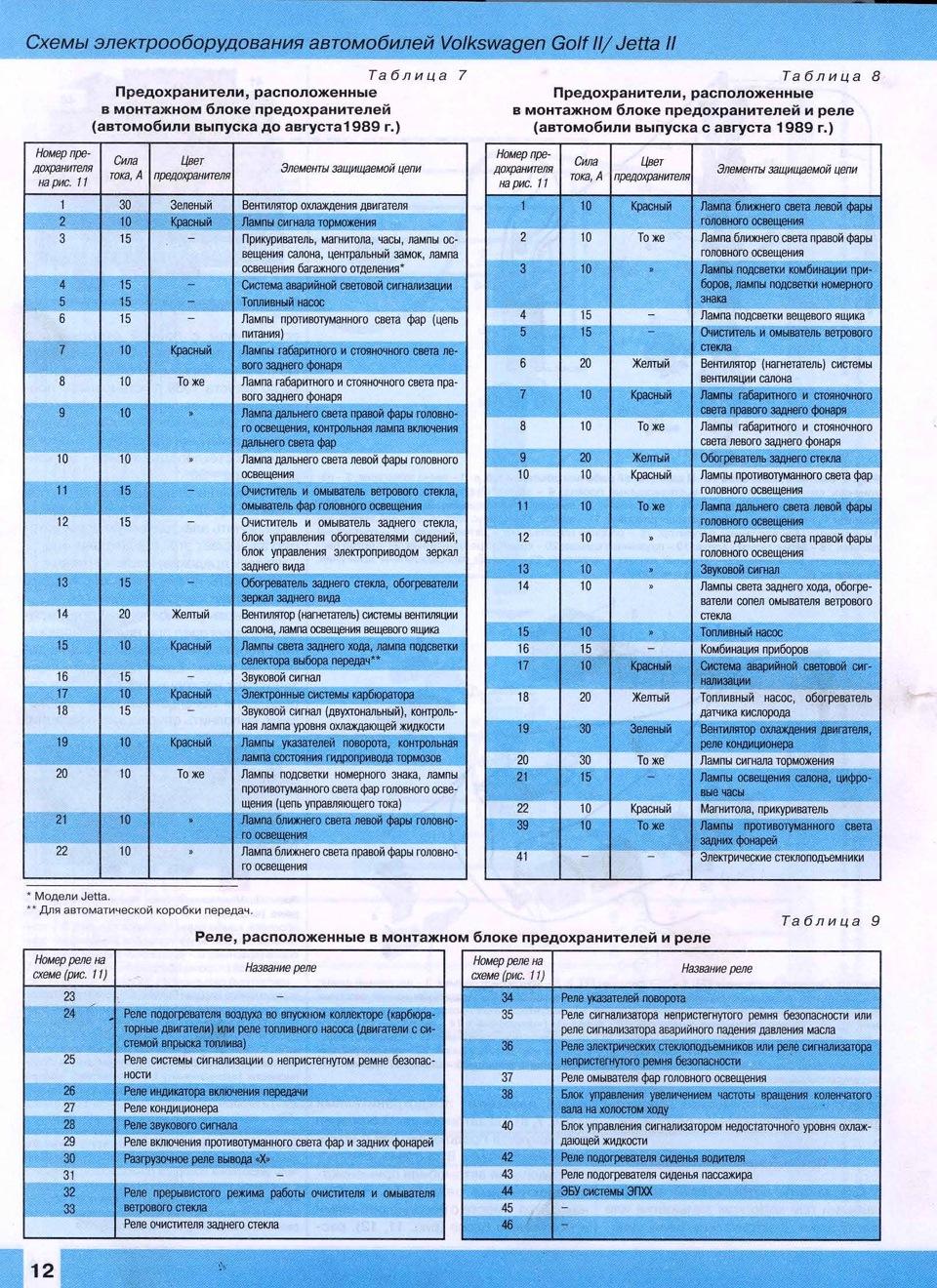 Схема предохранителей фольксваген амарок 20135