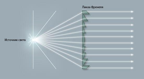 Линза френеля зоны линзы френеля