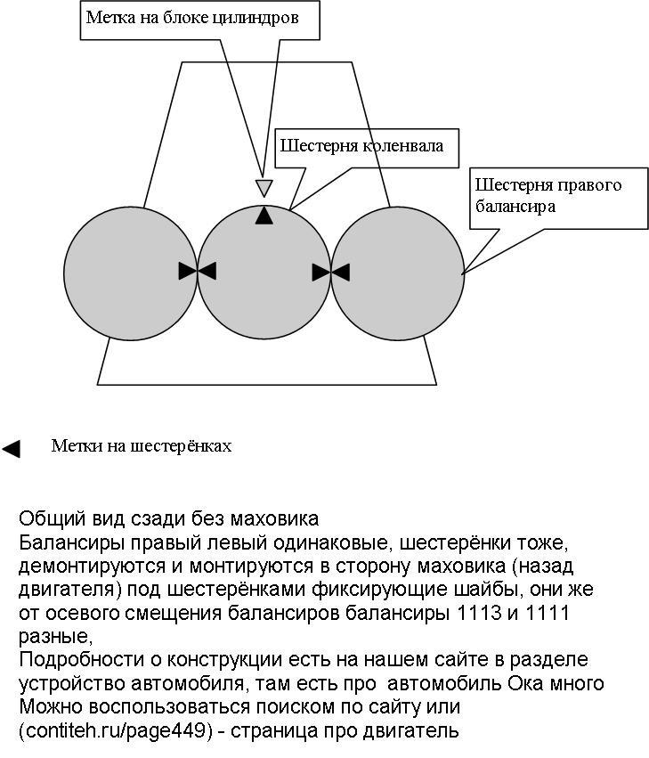 Как выставлять метки балансиров на оке