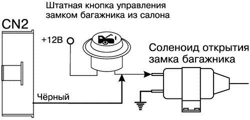 Кнопка открытия багажника ваз