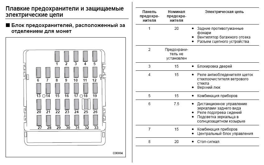 Схема предохранителей Subaru