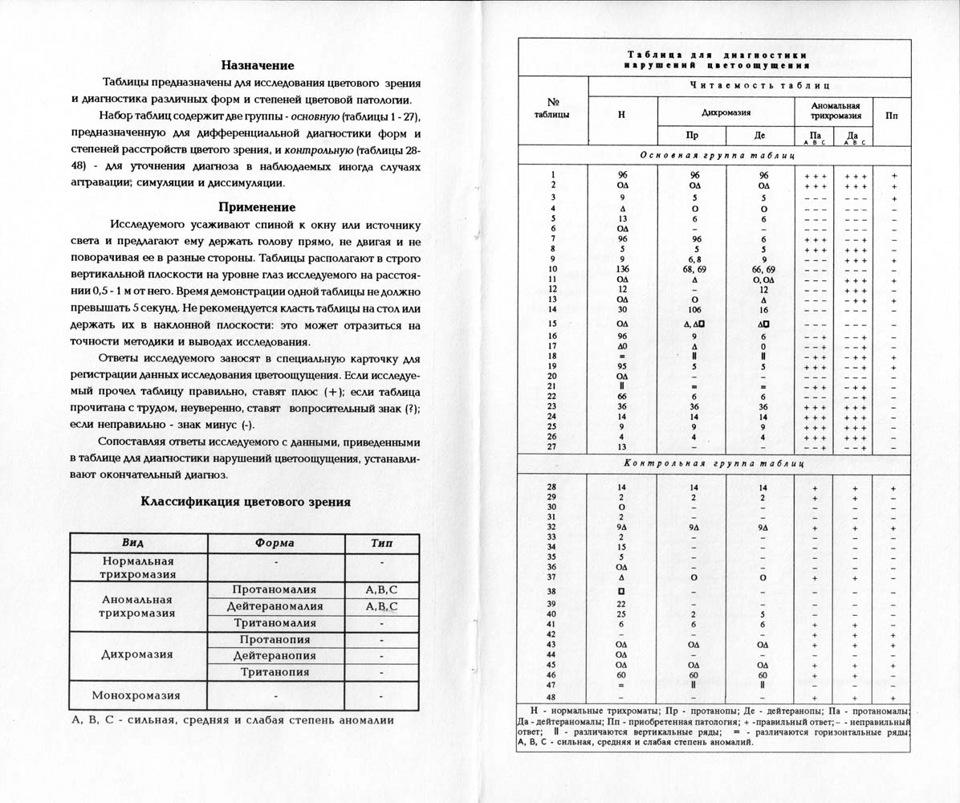 рабкина таблицы 1971