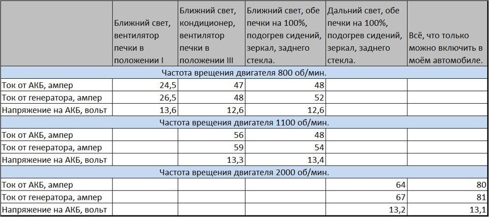 Сколько потребляют энергии автомобили