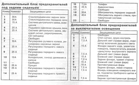 W210 Схема предохранителей(на русском языке) .