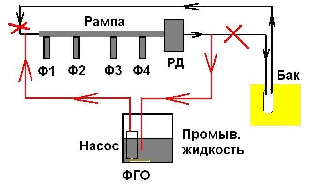 Схема промывки.
