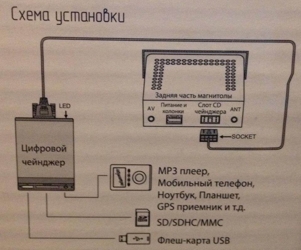 Схема bmw business cd