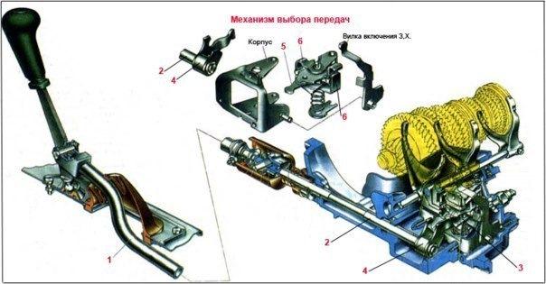 Механическая коробка передач.
