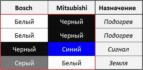 Резьба Бошевского датчика уже