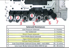 Automatic transmission — replacement of solenoids — logbook