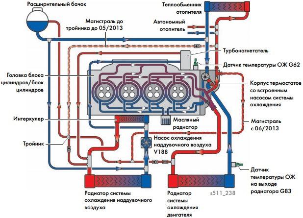 Охлаждение интеркулера 1.2 tsi