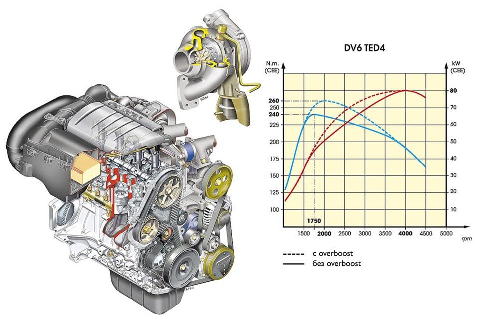 дизельных двигателей