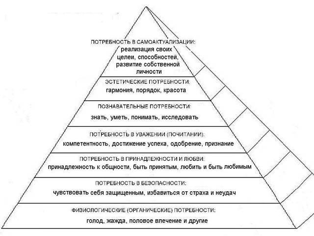 Пирамида потребностей по маслоу реферат 502