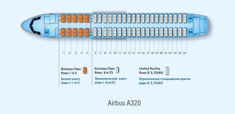 Airbus A320 - первый в мире лайнер с системой ЭДСУ (электро дистанционная система управления).