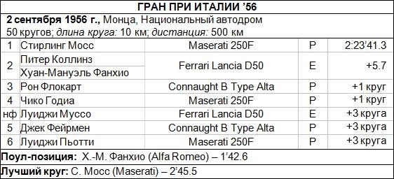 результати ф1 1956