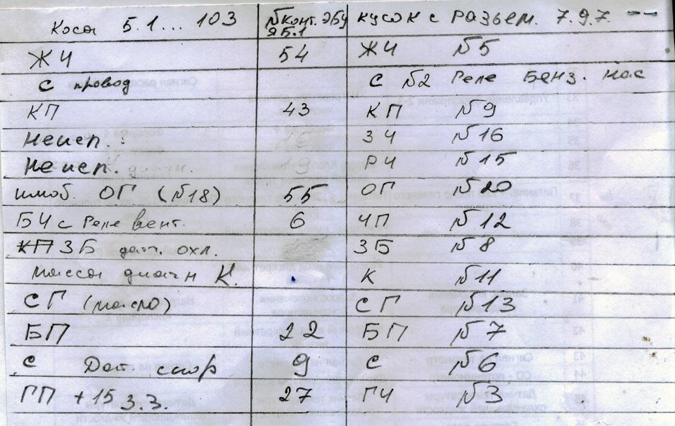 Таблица соединений косы 21103
