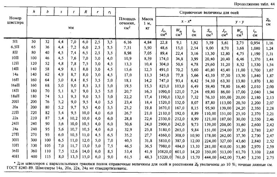 сможете узнать сколько весит швеллер гнутый 160 60 5 родители родственники