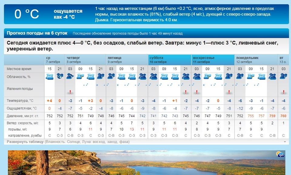 Ис свердловская область погода на