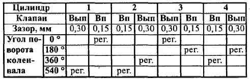 Схема регулировки клапанов таврия 1102 схема