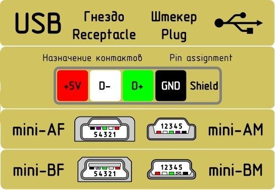 разъём mini USB имеет 5